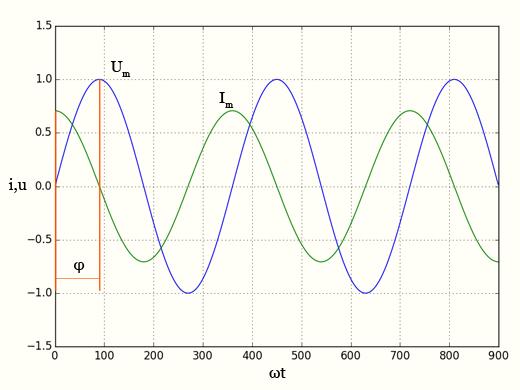 Емкостное сопротивление - график тока и напряжения