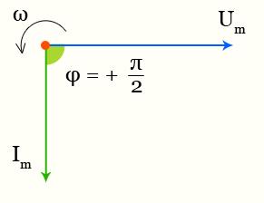 Индуктивное сопротивление - векторная диаграмма