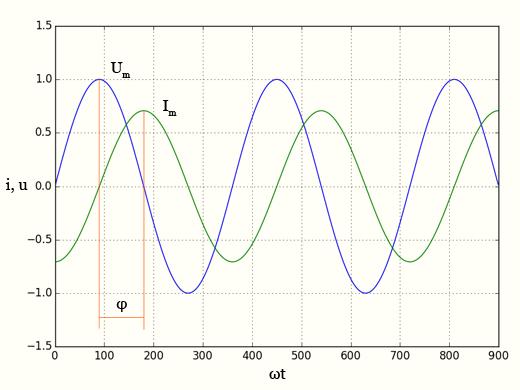 Индуктивное сопротивление - графики тока и напряжения