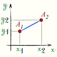 Как найти минимальное расстояние между точками