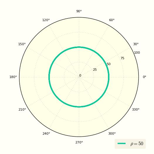 Окружность в полярных координатах   Формулы и расчеты онлайн - Fxyz ru