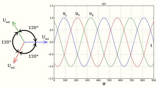 трехфазный генератор - трехфазный ток
